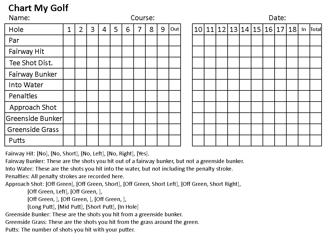 photo about Printable Golf Stat Sheet called Chart My Golfing